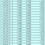 第1回個人向け国債(変動10年)が満期償還