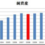 純金融資産の推移(2003~2012年)