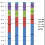 2013年9月末時点のポートフォリオ…外資系企業から稼いだ利益を日本国に納税