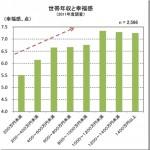 日本人は年収200万円、400万円、1000万円を突破すると幸福を感じる