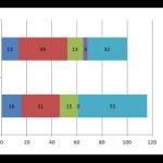 2014年4月末のポートフォリオは退職時比16%増