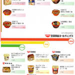 日清食品HDの株主優待にどん兵衛(きつねうどん)が入っていない理由