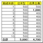 残業ゼロ制度を利用して年収1,000万円未満の人件費を削減する悪魔的な方法