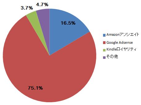 収入2016